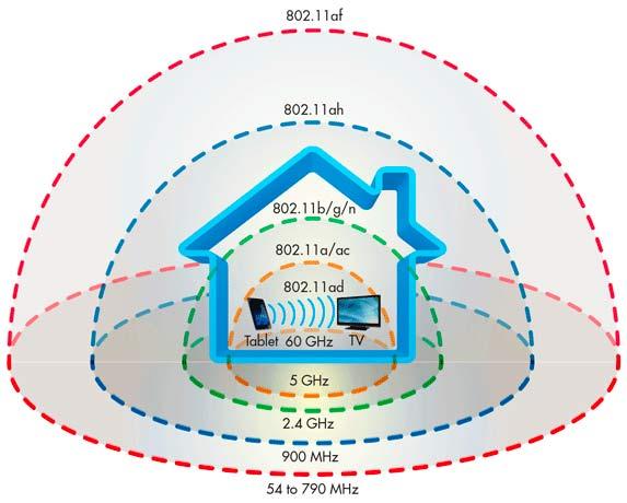 Настройка радиуса действия wi-fi роутера