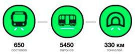Как работает интернет в метро?